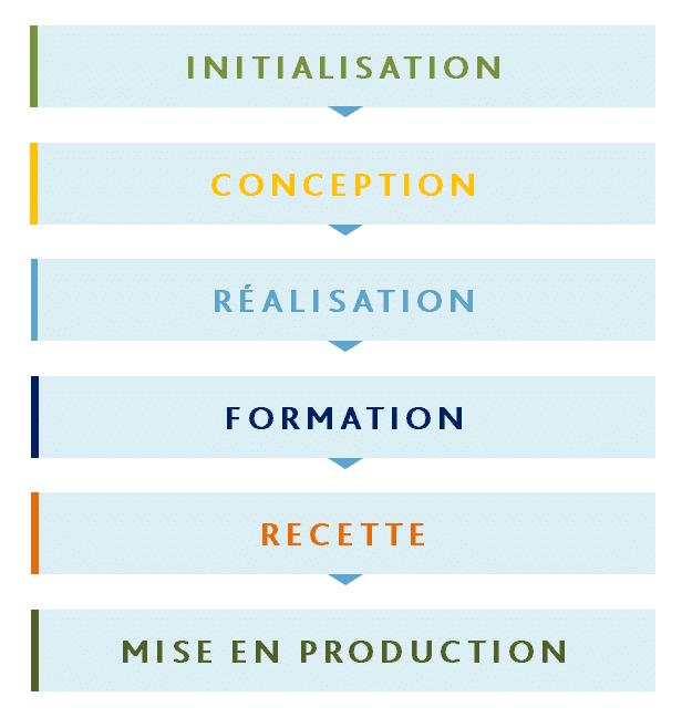 Les étapes d'un projet SIRH en mode personnalisé chez NEEVA