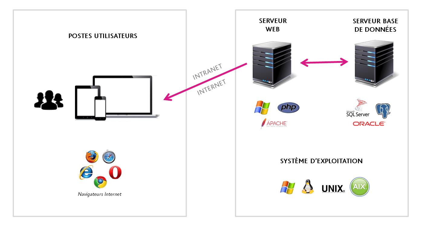 Instalaltion et systeme d'exploitation des solutions NEEVA