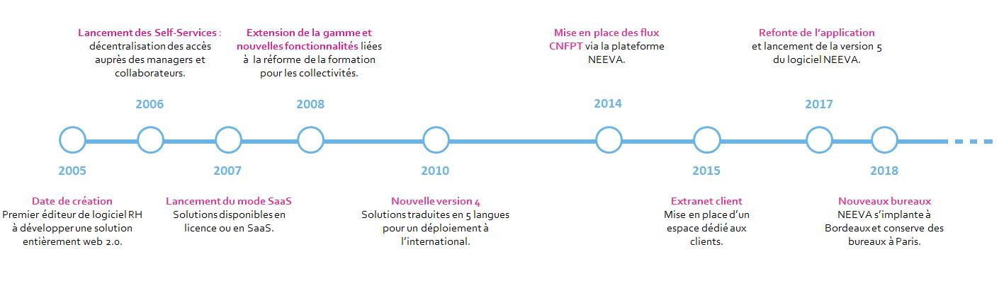 Dates historiques société NEEVA