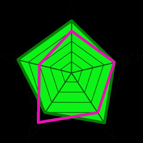 image d'un radar de competences